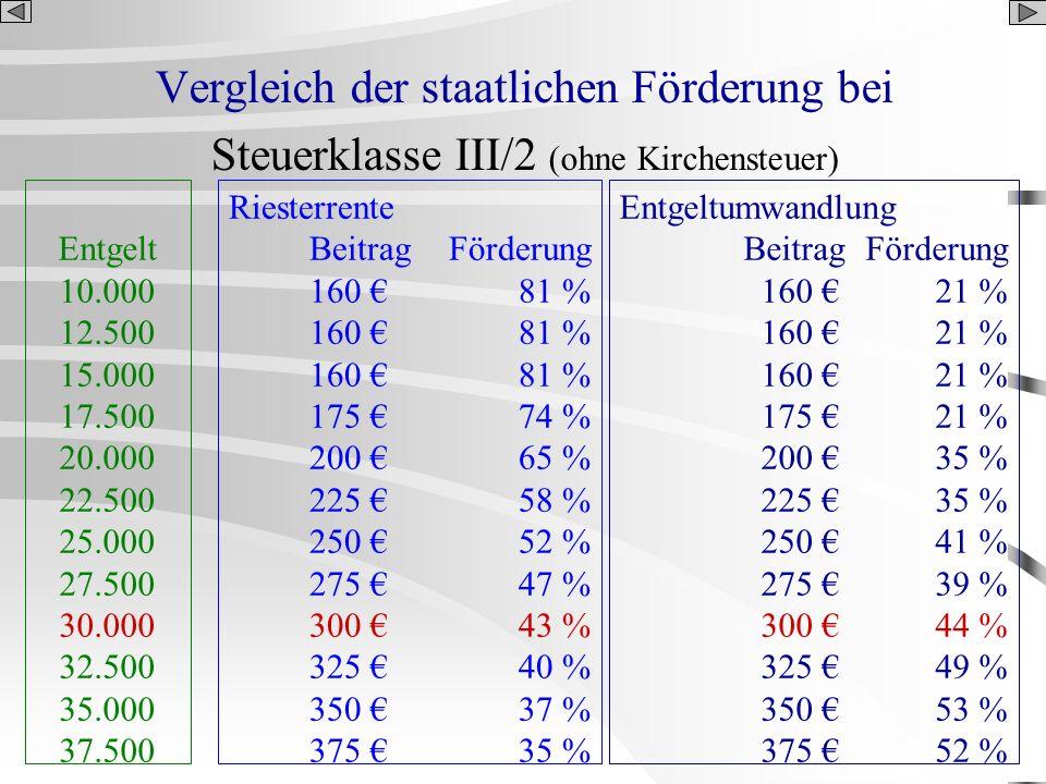 Vergleich der staatlichen Förderung bei Steuerklasse III/2 (ohne Kirchensteuer) Entgelt 10.000 12.500 15.000 17.500 20.000 22.500 25.000 27.500 30.000