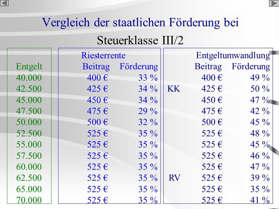 Vergleich der staatlichen Förderung bei Steuerklasse III/2 Entgelt 40.000 42.500 45.000 47.500 50.000 52.500 55.000 57.500 60.000 62.500 65.000 70.000