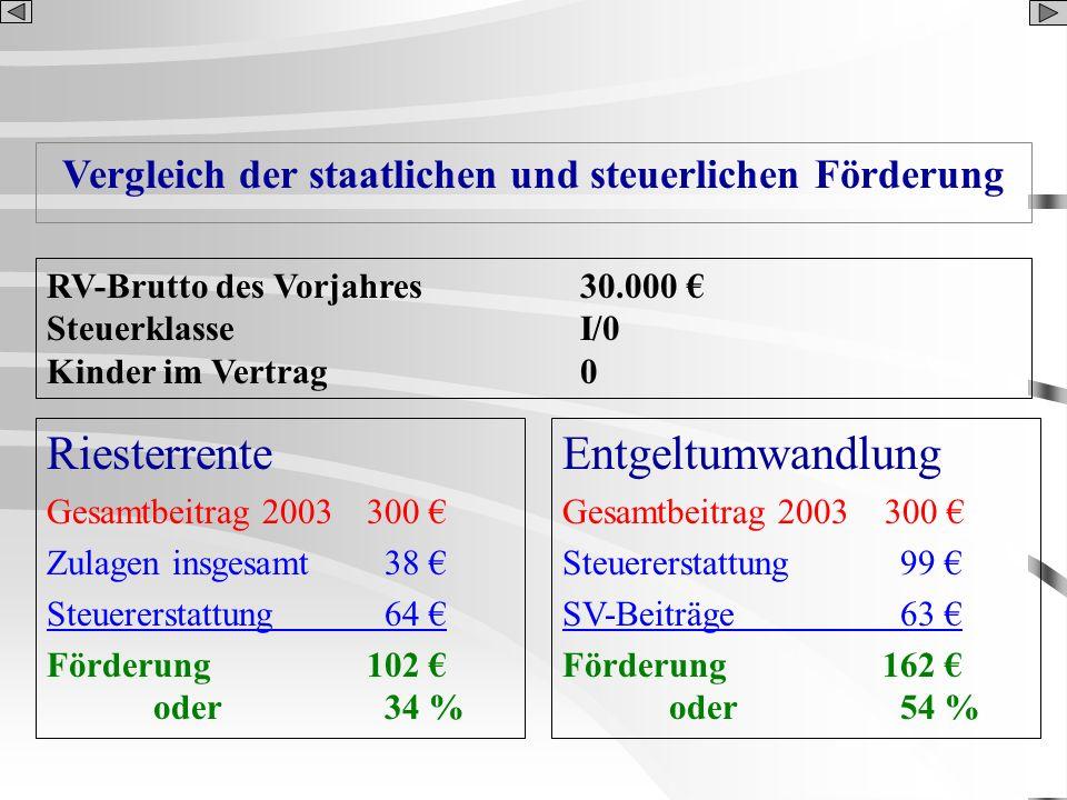 Vergleich der staatlichen und steuerlichen Förderung Riesterrente Gesamtbeitrag 2003 300 Zulagen insgesamt 38 Steuererstattung 64 Förderung 102 oder 3