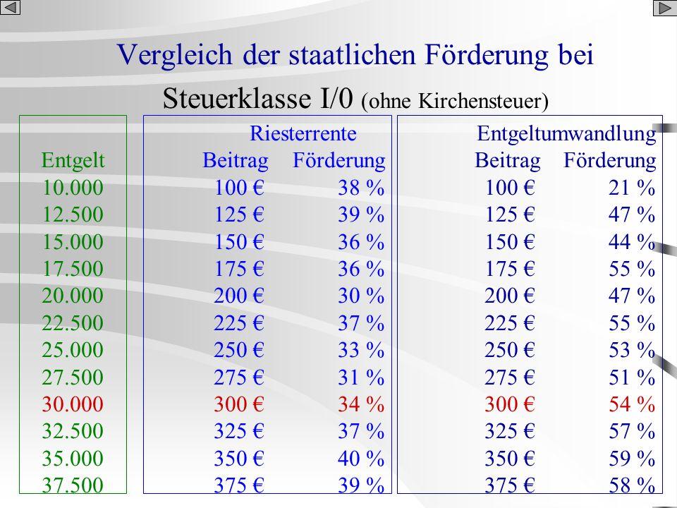 Vergleich der staatlichen Förderung bei Steuerklasse I/0 (ohne Kirchensteuer) Entgelt 10.000 12.500 15.000 17.500 20.000 22.500 25.000 27.500 30.000 3