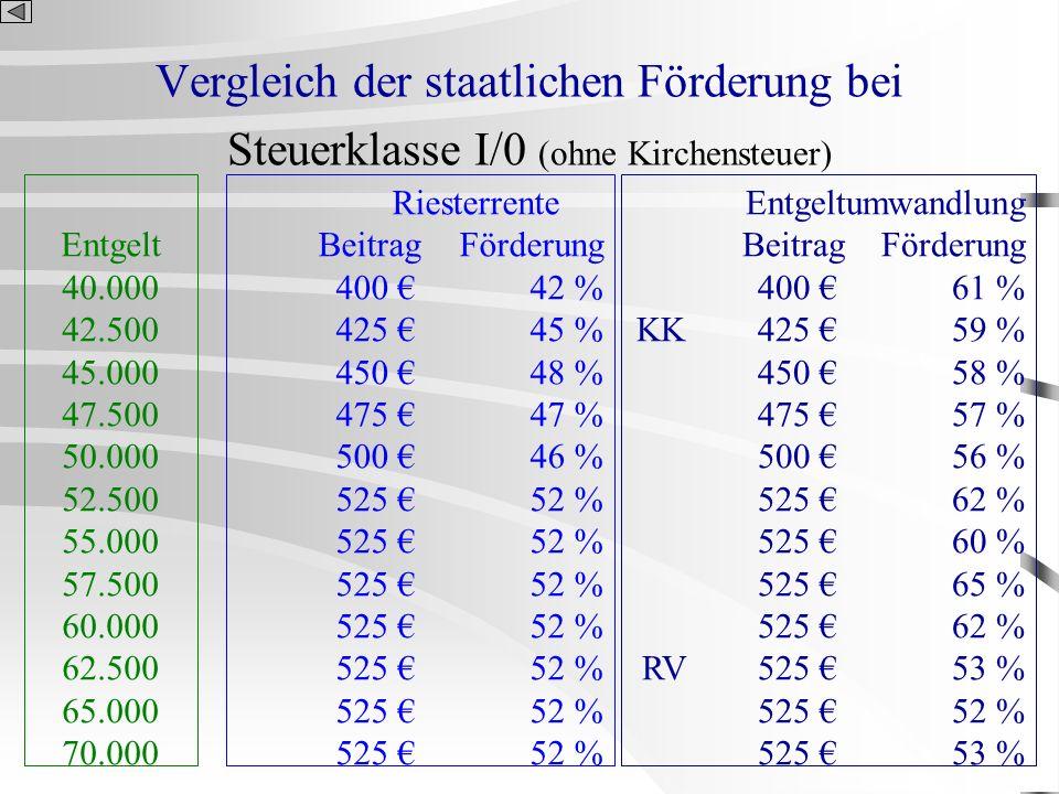 Vergleich der staatlichen Förderung bei Steuerklasse I/0 (ohne Kirchensteuer) Entgelt 40.000 42.500 45.000 47.500 50.000 52.500 55.000 57.500 60.000 6