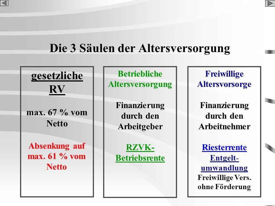 Die 3 Säulen der Altersversorgung gesetzliche RV max. 67 % vom Netto Betriebliche Altersversorgung Finanzierung durch den Arbeitgeber RZVK- Betriebsre