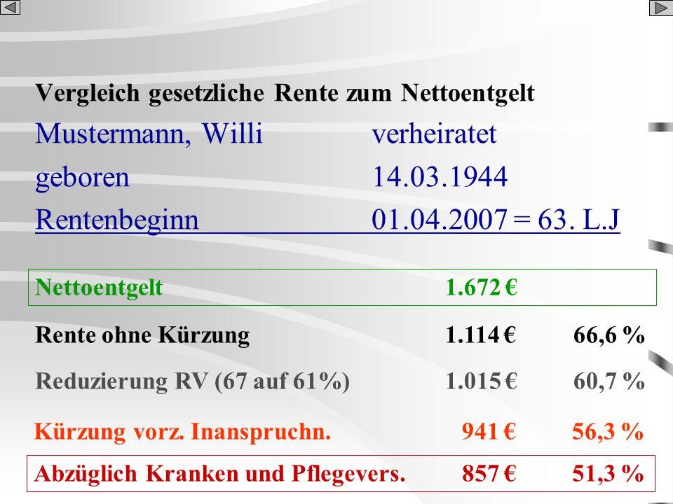 Vergleich gesetzliche Rente zum Nettoentgelt Mustermann, Williverheiratet geboren14.03.1944 Rentenbeginn01.04.2007 = 63. L.J Rente ohne Kürzung 1.114