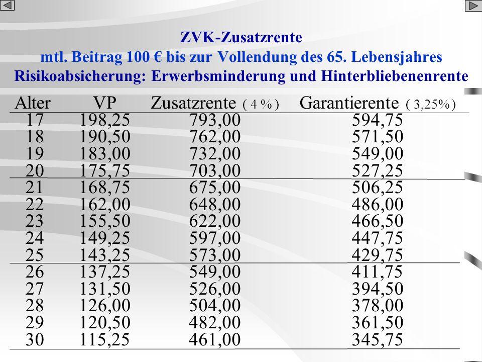 ZVK-Zusatzrente mtl. Beitrag 100 bis zur Vollendung des 65. Lebensjahres Risikoabsicherung: Erwerbsminderung und Hinterbliebenenrente Alter 17 18 19 2