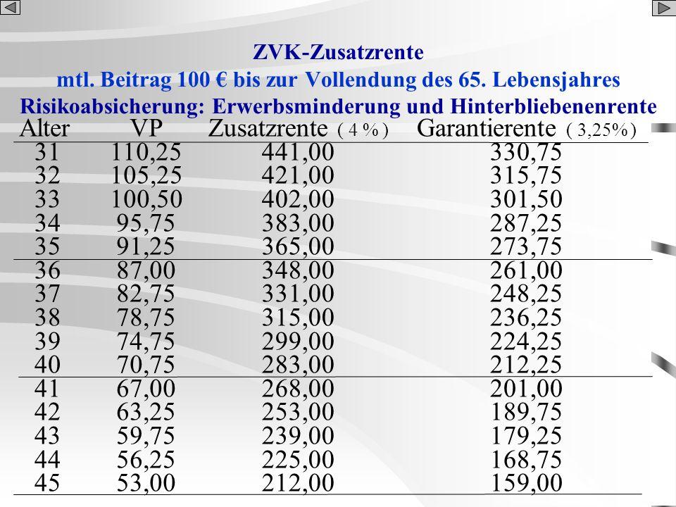 ZVK-Zusatzrente mtl. Beitrag 100 bis zur Vollendung des 65. Lebensjahres Risikoabsicherung: Erwerbsminderung und Hinterbliebenenrente Alter 31 32 33 3