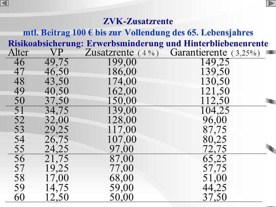 ZVK-Zusatzrente mtl. Beitrag 100 bis zur Vollendung des 65. Lebensjahres Risikoabsicherung: Erwerbsminderung und Hinterbliebenenrente Alter 46 47 48 4