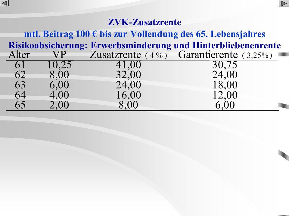 ZVK-Zusatzrente mtl. Beitrag 100 bis zur Vollendung des 65. Lebensjahres Risikoabsicherung: Erwerbsminderung und Hinterbliebenenrente Alter 61 62 63 6