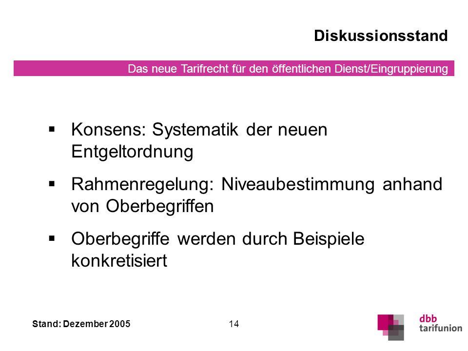 Das neue Tarifrecht für den öffentlichen Dienst/Eingruppierung Stand: Dezember 200514 Diskussionsstand Konsens: Systematik der neuen Entgeltordnung Rahmenregelung: Niveaubestimmung anhand von Oberbegriffen Oberbegriffe werden durch Beispiele konkretisiert
