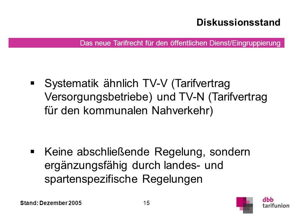 Das neue Tarifrecht für den öffentlichen Dienst/Eingruppierung Stand: Dezember 200515 Diskussionsstand Systematik ähnlich TV-V (Tarifvertrag Versorgungsbetriebe) und TV-N (Tarifvertrag für den kommunalen Nahverkehr) Keine abschließende Regelung, sondern ergänzungsfähig durch landes- und spartenspezifische Regelungen