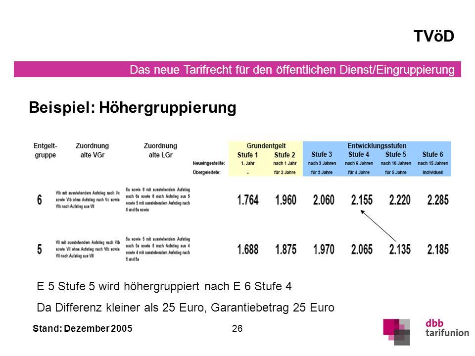 Das neue Tarifrecht für den öffentlichen Dienst/Eingruppierung Stand: Dezember 200526 TVöD E 5 Stufe 5 wird höhergruppiert nach E 6 Stufe 4 Da Differenz kleiner als 25 Euro, Garantiebetrag 25 Euro Beispiel: Höhergruppierung