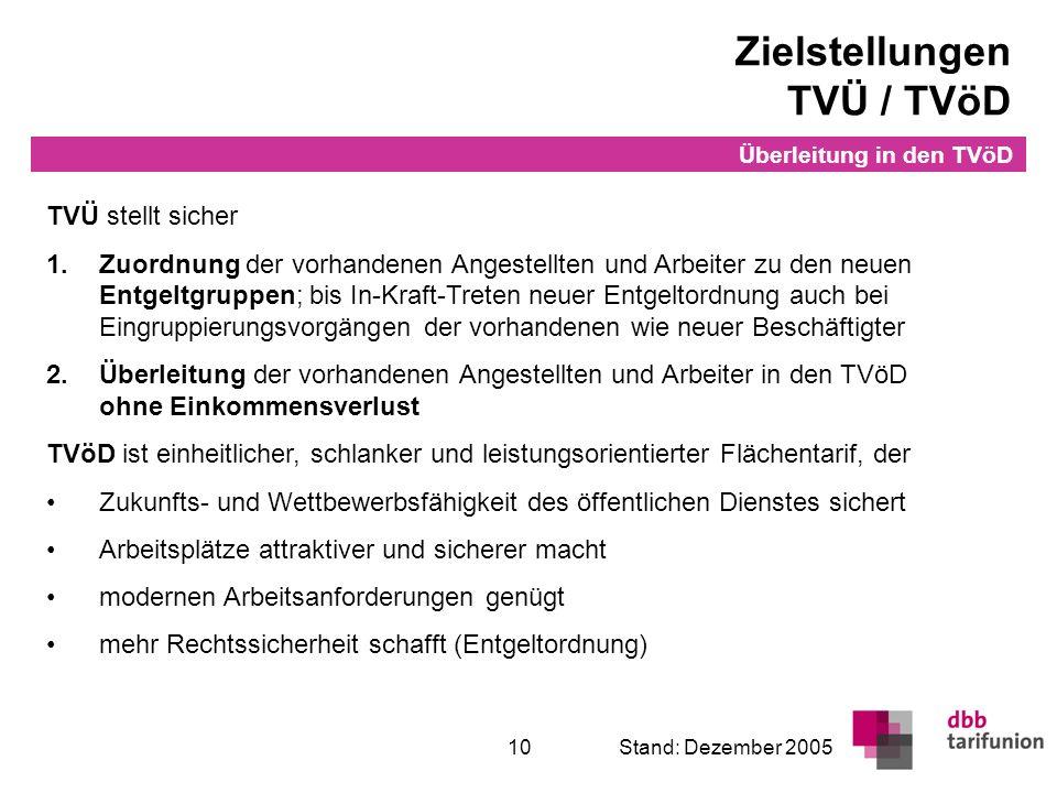 Überleitung in den TVöD 10Stand: Dezember 2005 Zielstellungen TVÜ / TVöD TVÜ stellt sicher 1.Zuordnung der vorhandenen Angestellten und Arbeiter zu de