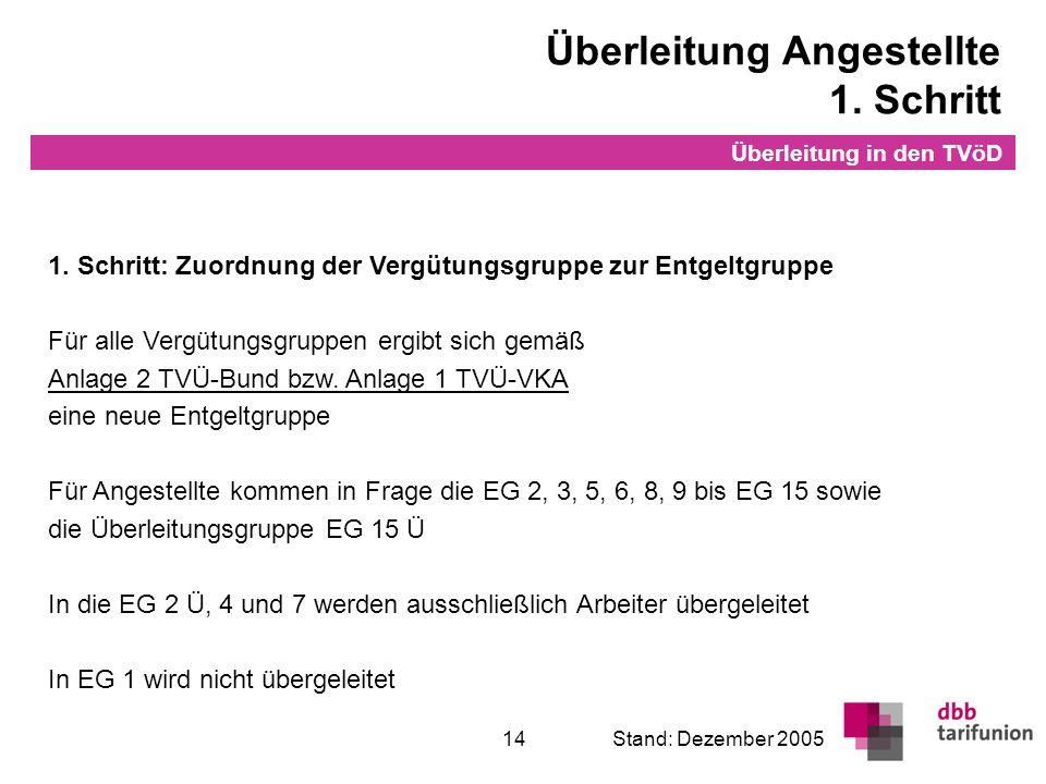 Überleitung in den TVöD 14Stand: Dezember 2005 1. Schritt: Zuordnung der Vergütungsgruppe zur Entgeltgruppe Für alle Vergütungsgruppen ergibt sich gem