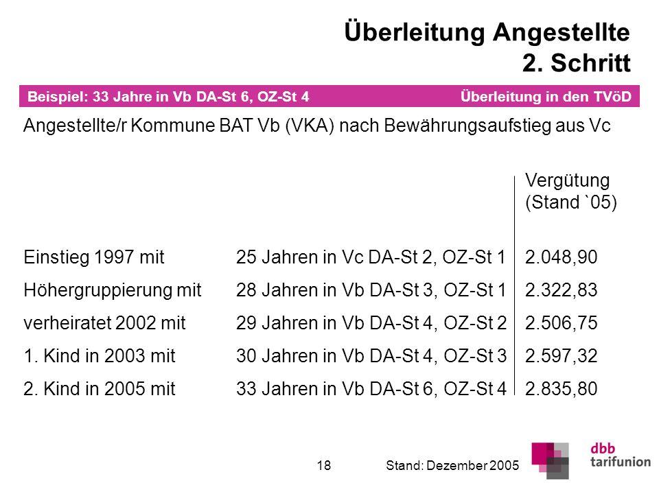 Überleitung in den TVöD 18Stand: Dezember 2005 Angestellte/r Kommune BAT Vb (VKA) nach Bewährungsaufstieg aus Vc Vergütung (Stand `05) Einstieg 1997 m