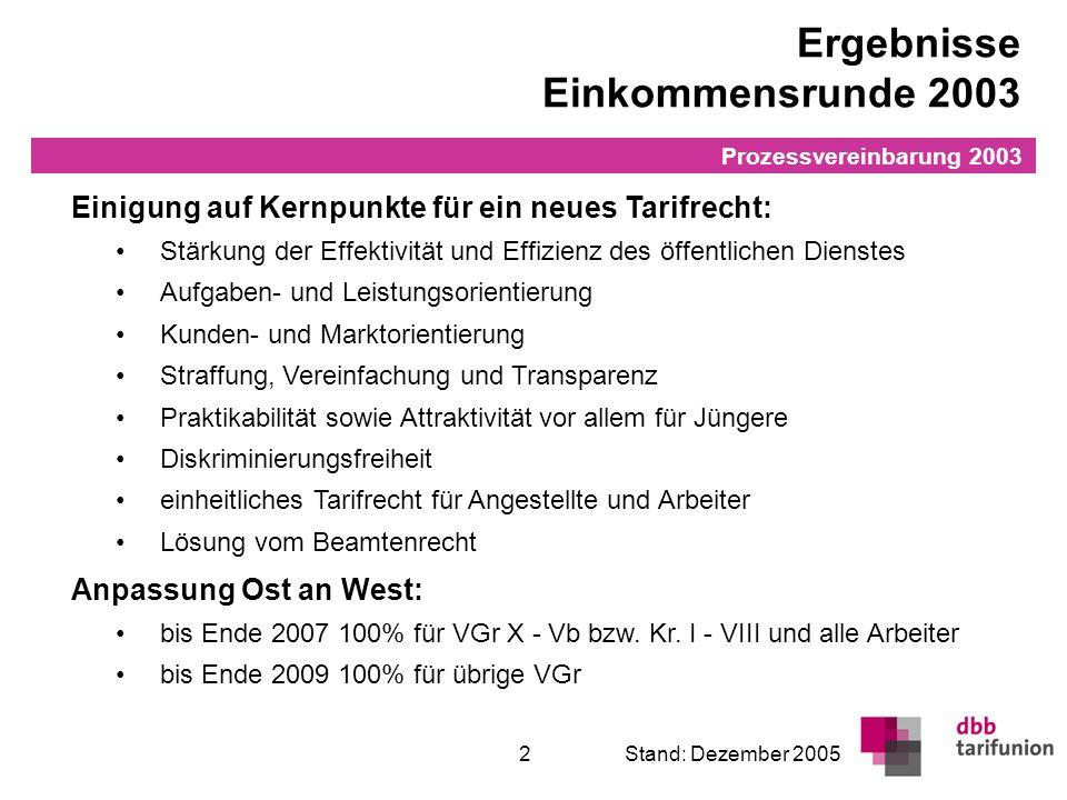 Überleitung in den TVöD 2Stand: Dezember 2005 Einigung auf Kernpunkte für ein neues Tarifrecht: Stärkung der Effektivität und Effizienz des öffentlich