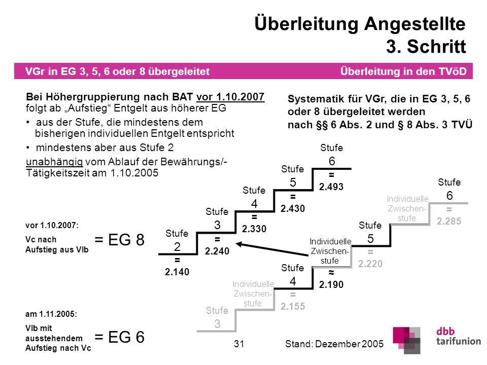 Überleitung in den TVöD 31Stand: Dezember 2005 VGr in EG 3, 5, 6 oder 8 übergeleitet Stufe 3 Stufe 4 Stufe 5 Individuelle Zwischen- stufe Individuelle