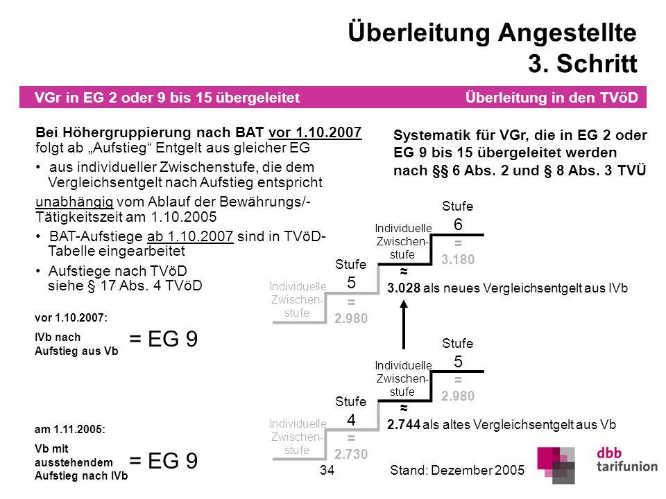 Überleitung in den TVöD 34Stand: Dezember 2005 Stufe 4 Stufe 5 Individuelle Zwischen- stufe Individuelle Zwischen- stufe Bei Höhergruppierung nach BAT