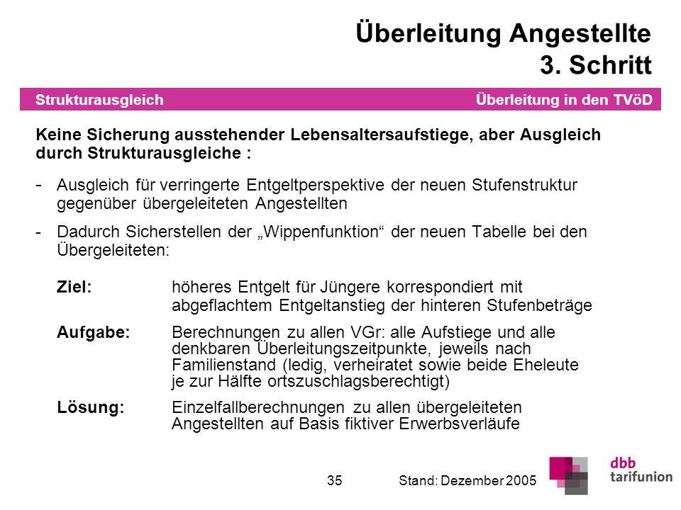 Überleitung in den TVöD 35Stand: Dezember 2005 Strukturausgleich Überleitung Angestellte 3. Schritt Keine Sicherung ausstehender Lebensaltersaufstiege