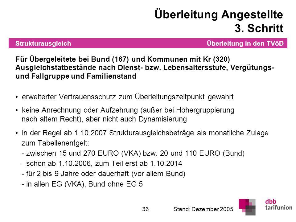 Überleitung in den TVöD 36Stand: Dezember 2005 Für Übergeleitete bei Bund (167) und Kommunen mit Kr (320) Ausgleichstatbestände nach Dienst- bzw. Lebe
