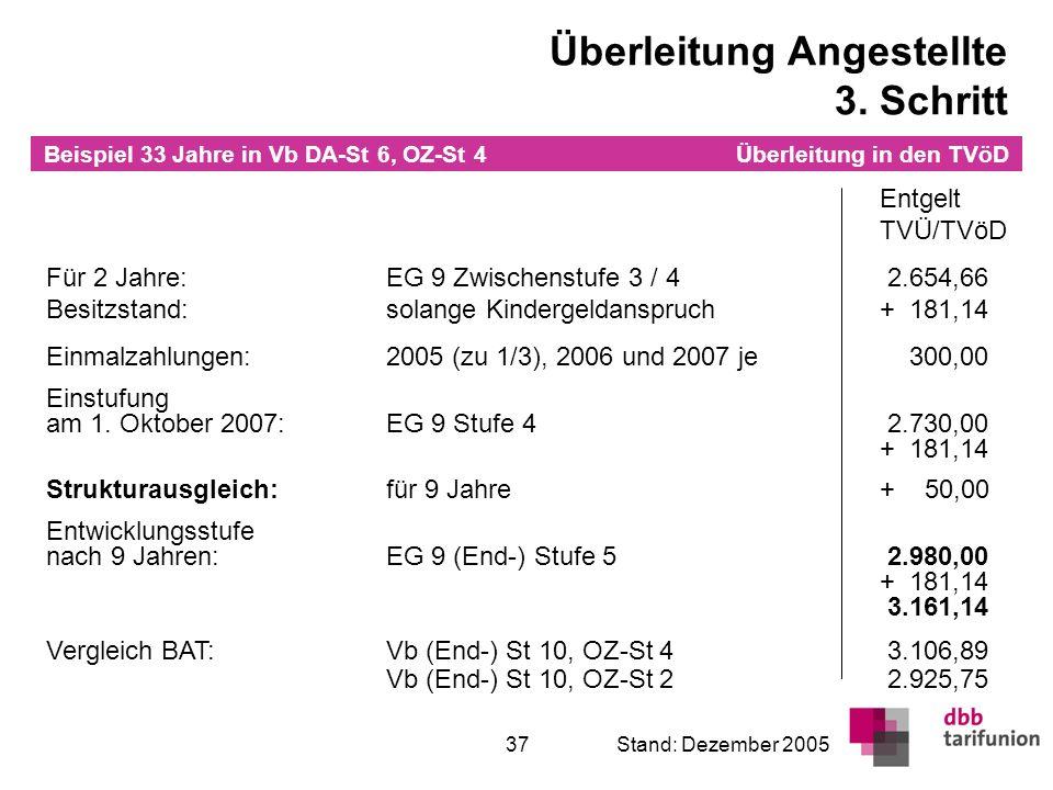 Überleitung in den TVöD 37Stand: Dezember 2005 Entgelt TVÜ/TVöD Für 2 Jahre:EG 9 Zwischenstufe 3 / 4 2.654,66 Besitzstand:solange Kindergeldanspruch+