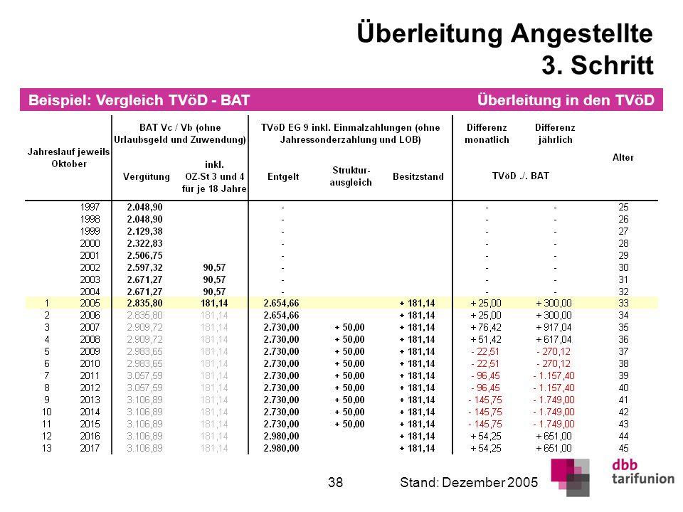 Überleitung in den TVöD 38Stand: Dezember 2005 Überleitung Angestellte 3. Schritt Beispiel: Vergleich TVöD - BAT