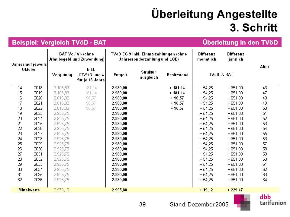 Überleitung in den TVöD 39Stand: Dezember 2005 Überleitung Angestellte 3. Schritt Beispiel: Vergleich TVöD - BAT