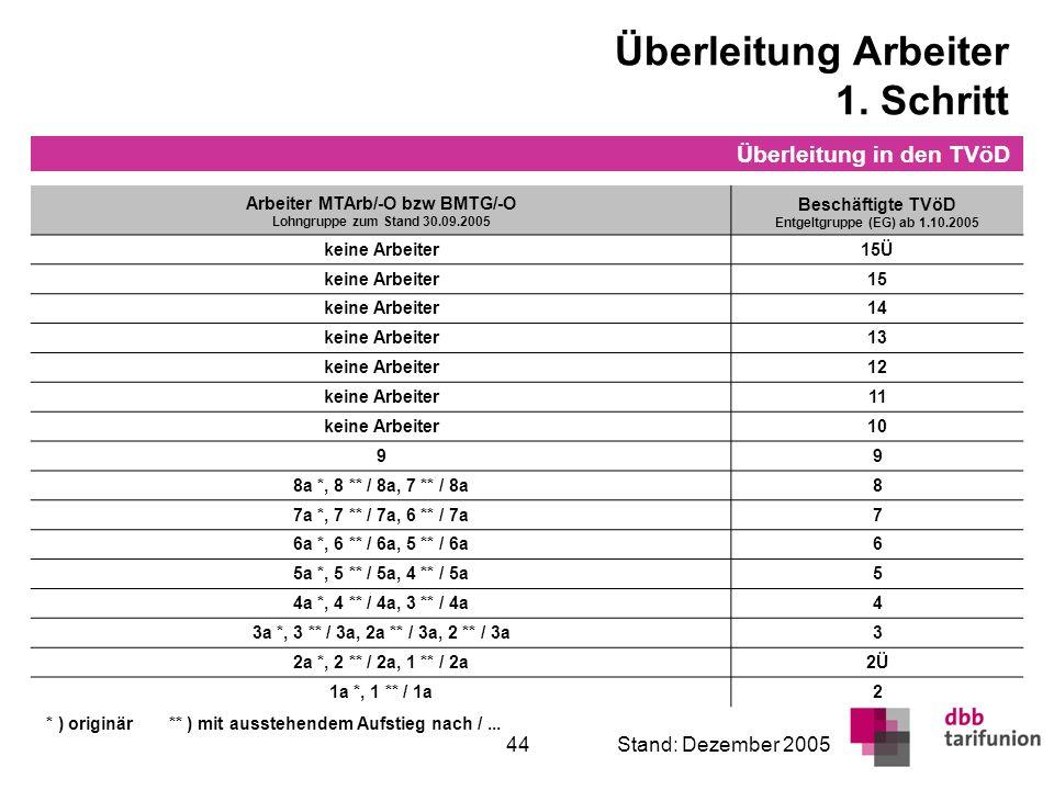 Überleitung in den TVöD 44Stand: Dezember 2005 Überleitung Arbeiter 1. Schritt Arbeiter MTArb/-O bzw BMTG/-O Lohngruppe zum Stand 30.09.2005 Beschäfti