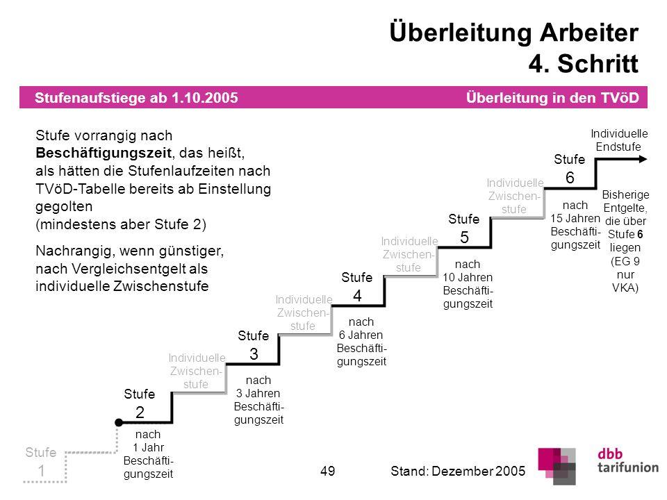Überleitung in den TVöD 49Stand: Dezember 2005 Stufenaufstiege ab 1.10.2005 Stufe 1 Individuelle Zwischen- stufe Stufe 2 Stufe 3 Stufe 4 Stufe 5 Stufe