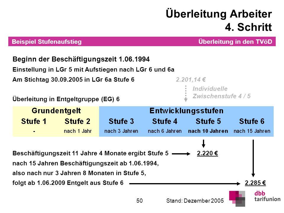 Überleitung in den TVöD 50Stand: Dezember 2005 Überleitung Arbeiter 4. Schritt Beginn der Beschäftigungszeit 1.06.1994 Einstellung in LGr 5 mit Aufsti