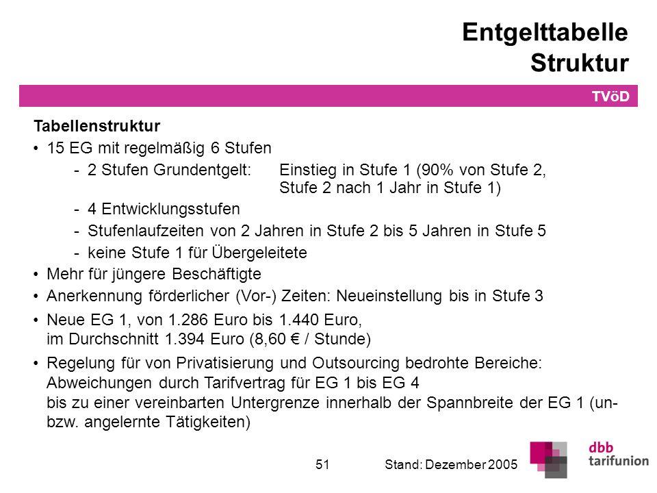 Überleitung in den TVöD 51Stand: Dezember 2005 Entgelttabelle Struktur Tabellenstruktur 15 EG mit regelmäßig 6 Stufen -2 Stufen Grundentgelt:Einstieg