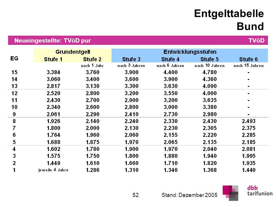 Überleitung in den TVöD 52Stand: Dezember 2005 Entgelttabelle Bund TVöD Neueingestellte: TVöD pur