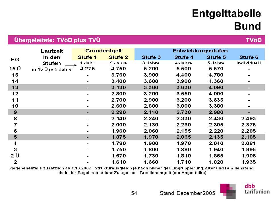 Überleitung in den TVöD 54Stand: Dezember 2005 Entgelttabelle Bund TVöD Übergeleitete: TVöD plus TVÜ