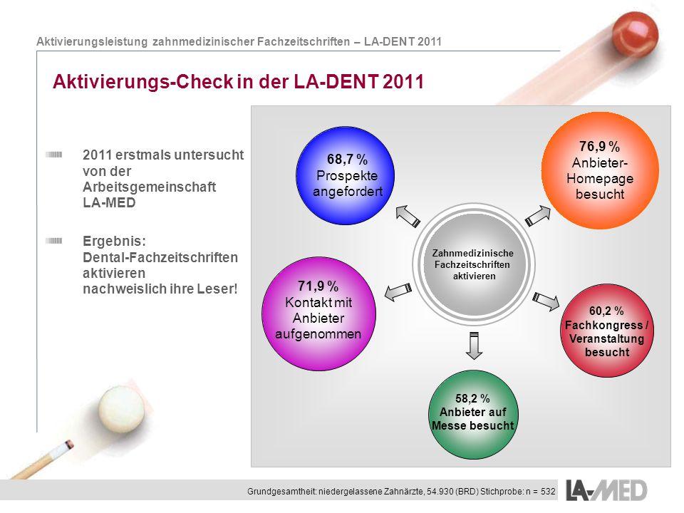 Aktivierungsleistung zahnmedizinischer Fachzeitschriften – LA-DENT 2011 Aktivierungs-Check in der LA-DENT 2011 2011 erstmals untersucht von der Arbeit