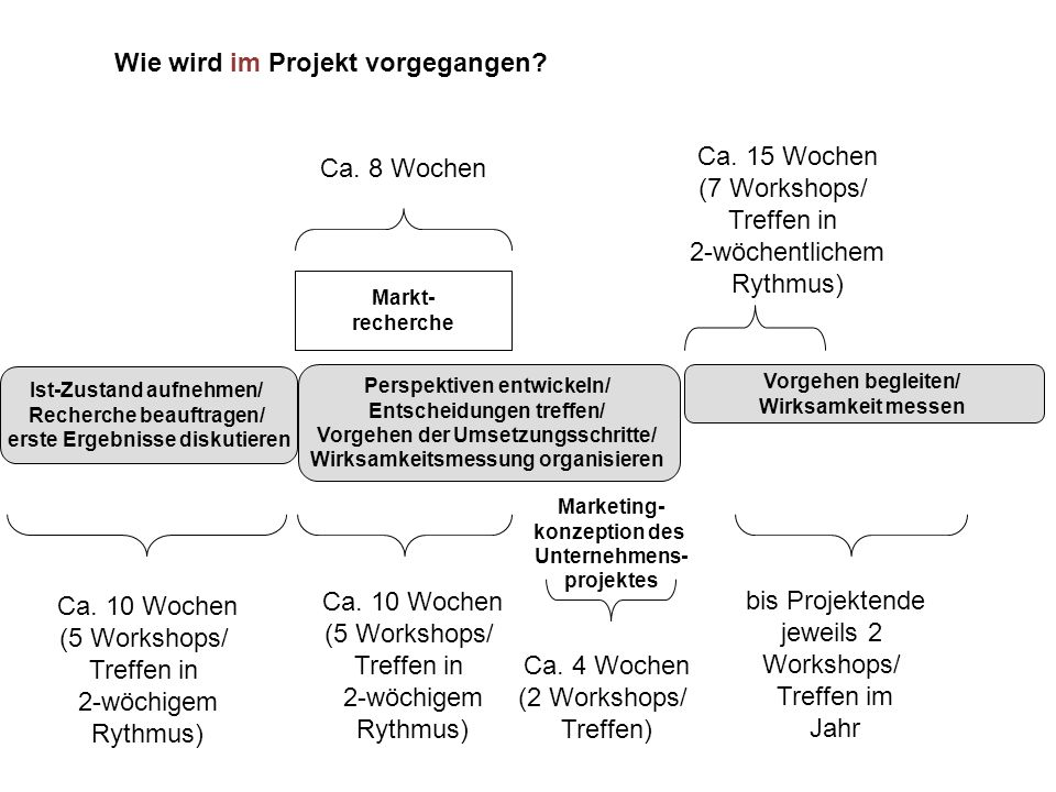 Markt- recherche Marketing- konzeption des Unternehmens- projektes Ca. 10 Wochen (5 Workshops/ Treffen in 2-wöchigem Rythmus) Ca. 8 Wochen Ca. 10 Woch