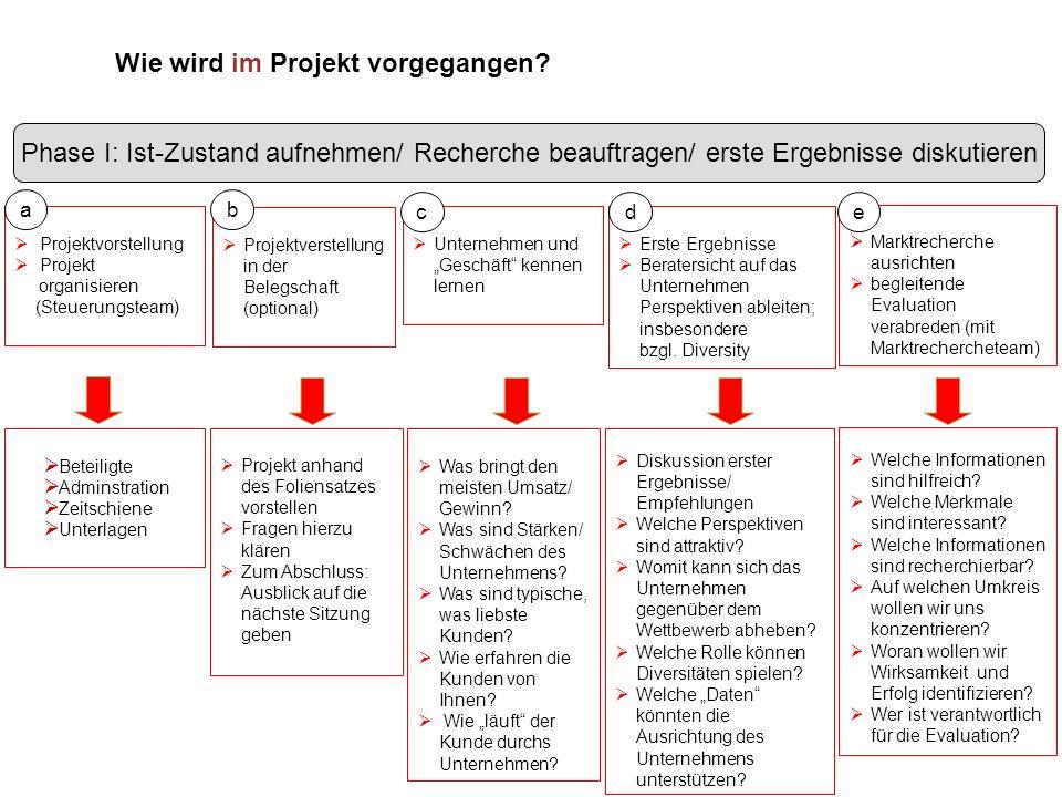 7 Beteiligte Adminstration Zeitschiene Unterlagen Unternehmen und Geschäft kennen lernen Projektvorstellung Projekt organisieren (Steuerungsteam) Disk