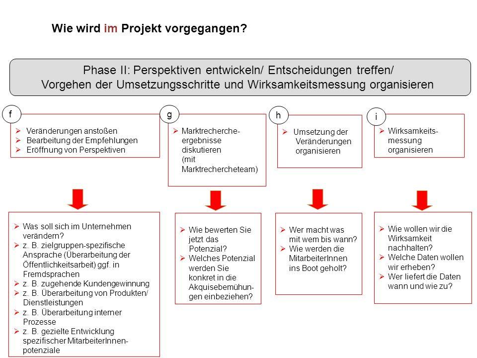 Wie wird im Projekt vorgegangen? Was soll sich im Unternehmen verändern? z. B. zielgruppen-spezifische Ansprache (Überarbeitung der Öffentlichkeitsarb