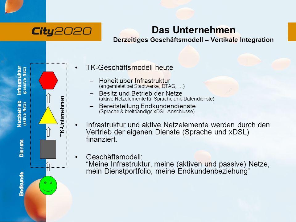 Das Unternehmen Derzeitiges Geschäftsmodell – Vertikale Integration TK-Geschäftsmodell heute –Hoheit über Infrastruktur (angemietet bei Stadtwerke, DTAG, …) –Besitz und Betrieb der Netze (aktive Netzelemente für Sprache und Datendienste) –Bereitstellung Endkundendienste (Sprache & breitbandige xDSL-Anschlüsse) Infrastruktur und aktive Netzelemente werden durch den Vertrieb der eigenen Dienste (Sprache und xDSL) finanziert.