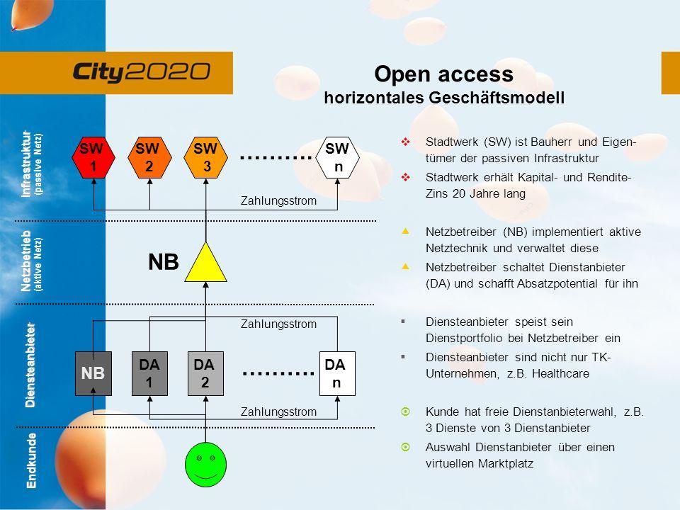 Open access horizontales Geschäftsmodell Endkunde Diensteanbieter Netzbetrieb (aktive Netz) Infrastruktur (passive Netz) DA 1 DA 2 DA n NB ……….