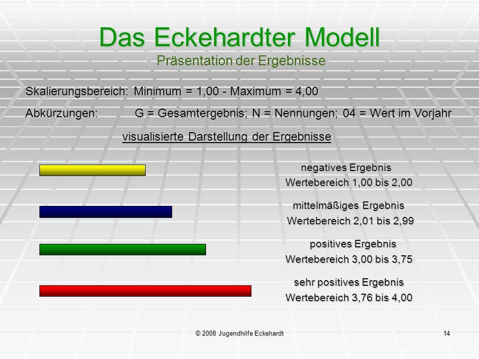 © 2008 Jugendhilfe Eckehardt14 Das Eckehardter Modell Präsentation der Ergebnisse visualisierte Darstellung der Ergebnisse negatives Ergebnis Werteber