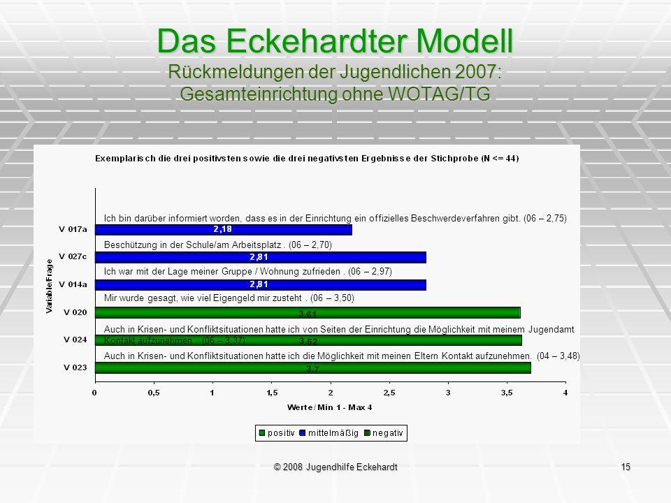 © 2008 Jugendhilfe Eckehardt15 Das Eckehardter Modell Rückmeldungen der Jugendlichen 2007: Gesamteinrichtung ohne WOTAG/TG Ich bin darüber informiert