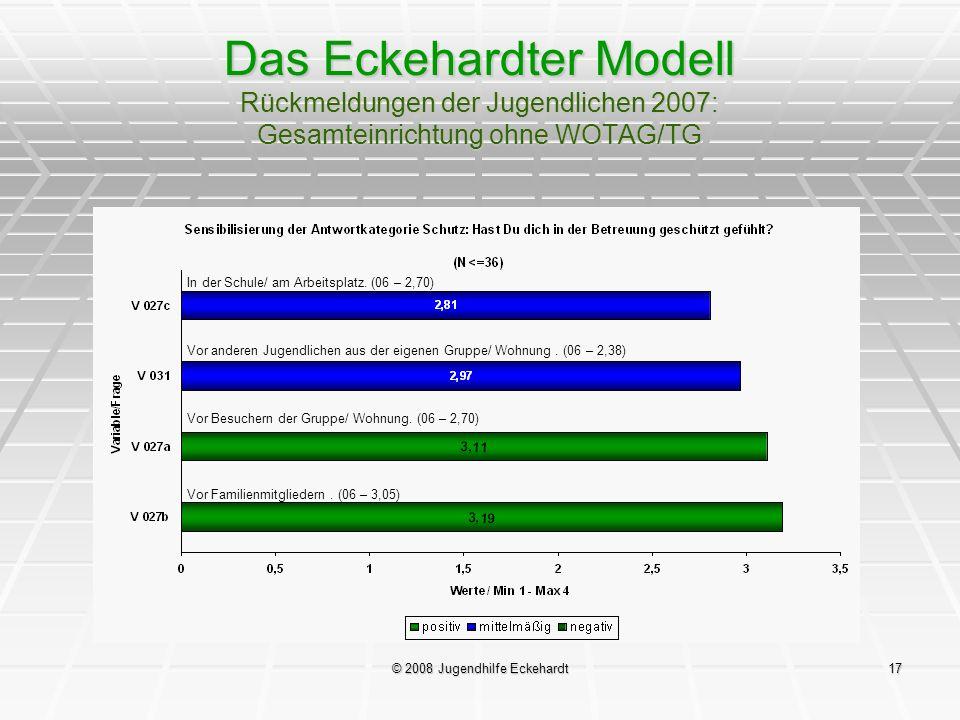 © 2008 Jugendhilfe Eckehardt17 Das Eckehardter Modell Rückmeldungen der Jugendlichen 2007: Gesamteinrichtung ohne WOTAG/TG In der Schule/ am Arbeitspl