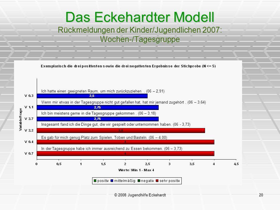 © 2008 Jugendhilfe Eckehardt20 Das Eckehardter Modell Rückmeldungen der Kinder/Jugendlichen 2007: Wochen-/Tagesgruppe Ich hatte einen geeigneten Raum,