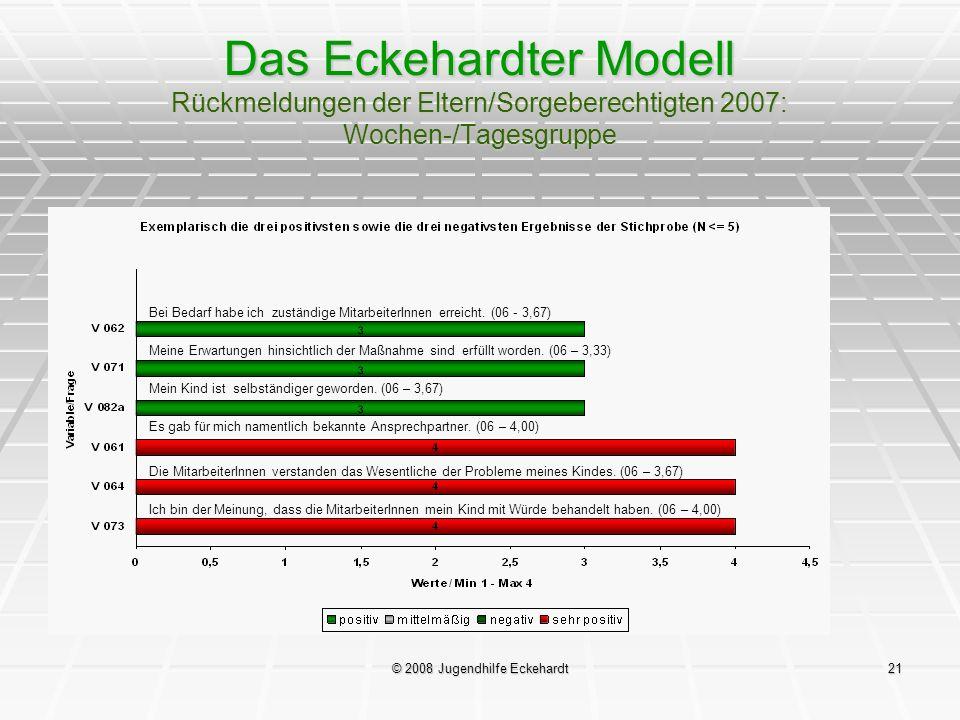 © 2008 Jugendhilfe Eckehardt21 Das Eckehardter Modell Rückmeldungen der Eltern/Sorgeberechtigten 2007: Wochen-/Tagesgruppe Bei Bedarf habe ich zuständ