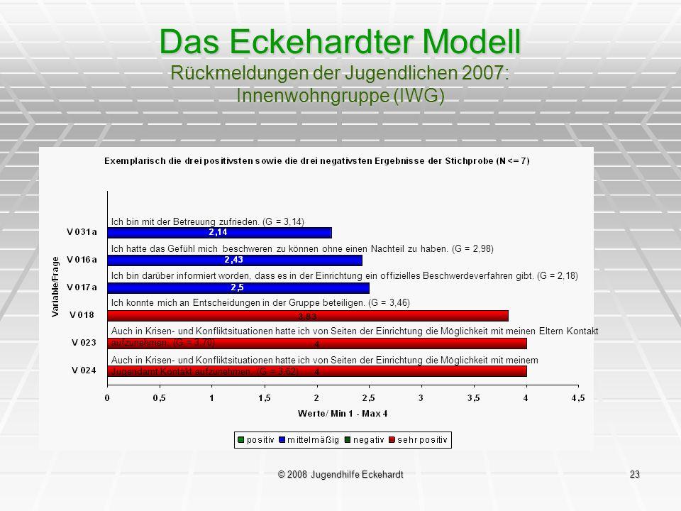 © 2008 Jugendhilfe Eckehardt23 Das Eckehardter Modell Rückmeldungen der Jugendlichen 2007: Innenwohngruppe (IWG) Ich bin mit der Betreuung zufrieden.