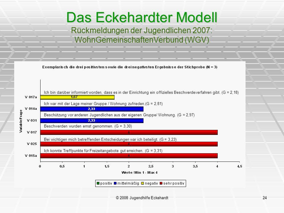 © 2008 Jugendhilfe Eckehardt24 Das Eckehardter Modell Rückmeldungen der Jugendlichen 2007: WohnGemeinschaftenVerbund (WGV) Ich bin darüber informiert