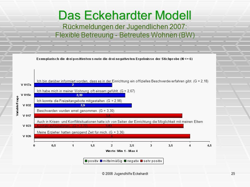 © 2008 Jugendhilfe Eckehardt25 Das Eckehardter Modell Rückmeldungen der Jugendlichen 2007: Flexible Betreuung - Betreutes Wohnen (BW) Ich bin darüber