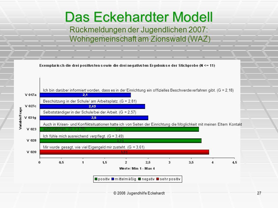 © 2008 Jugendhilfe Eckehardt27 Das Eckehardter Modell Rückmeldungen der Jugendlichen 2007: Wohngemeinschaft am Zionswald (WAZ) Ich bin darüber informi