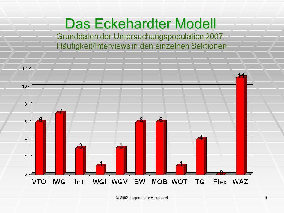 © 2008 Jugendhilfe Eckehardt9 Das Eckehardter Modell Grunddaten der Untersuchungspopulation 2007: Häufigkeit/Interviews in den einzelnen Sektionen