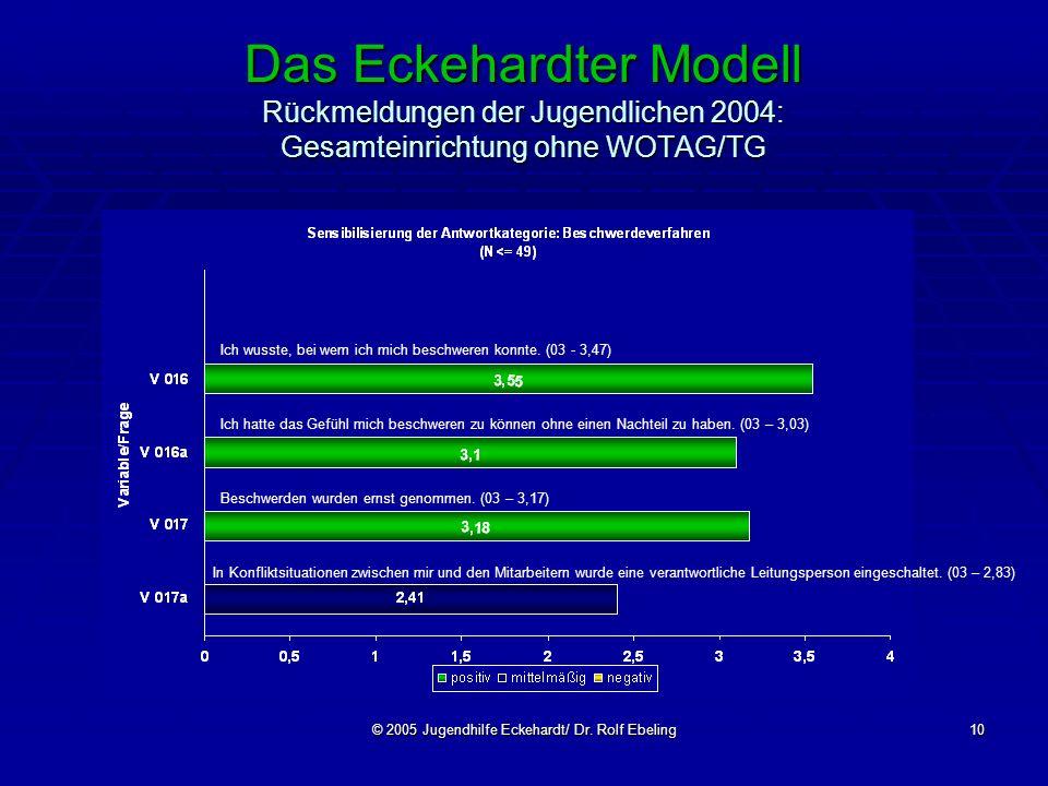 © 2005 Jugendhilfe Eckehardt/ Dr. Rolf Ebeling10 Das Eckehardter Modell Rückmeldungen der Jugendlichen 2004: Gesamteinrichtung ohne WOTAG/TG Beschwerd