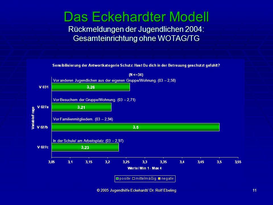© 2005 Jugendhilfe Eckehardt/ Dr. Rolf Ebeling11 Das Eckehardter Modell Rückmeldungen der Jugendlichen 2004: Gesamteinrichtung ohne WOTAG/TG Vor ander