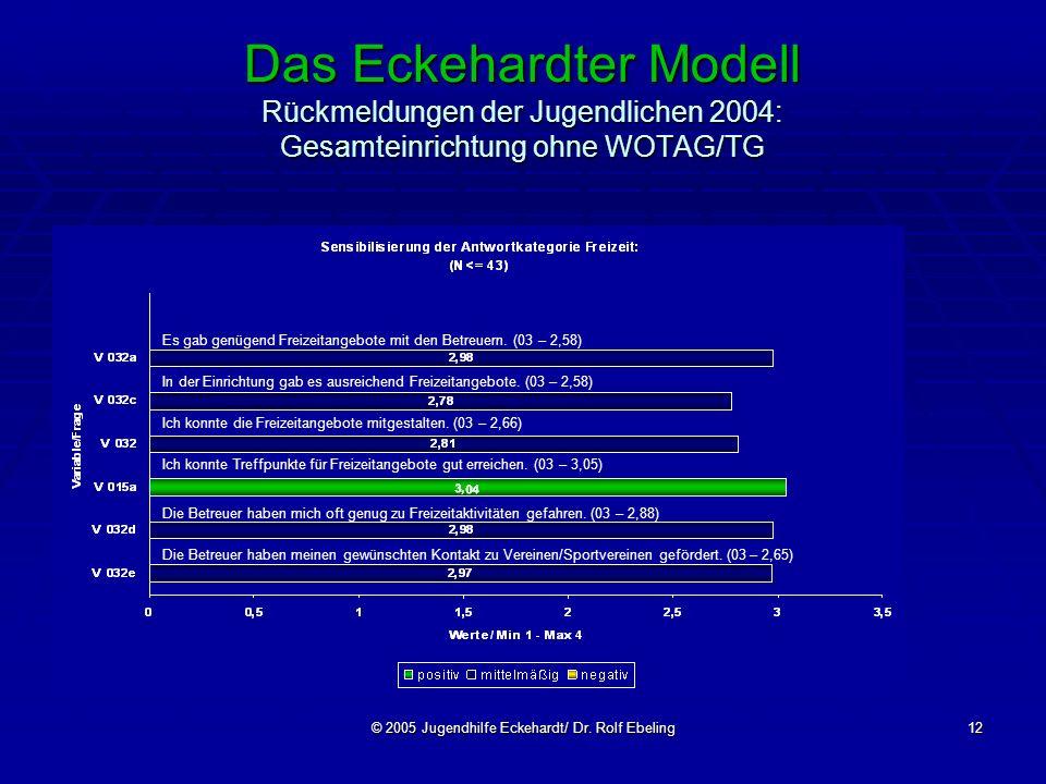 © 2005 Jugendhilfe Eckehardt/ Dr. Rolf Ebeling12 Das Eckehardter Modell Rückmeldungen der Jugendlichen 2004: Gesamteinrichtung ohne WOTAG/TG Es gab ge